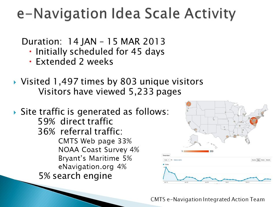 Duration: 14 JAN – 15 MAR 2013  Initially scheduled for 45 days  Extended 2 weeks  Visited 1,497 times by 803 unique visitors Visitors have viewed 5,233 pages  Site traffic is generated as follows: 59% direct traffic 36% referral traffic: CMTS Web page 33% NOAA Coast Survey 4% Bryant's Maritime 5% eNavigation.org 4% 5% search engine CMTS e-Navigation Integrated Action Team