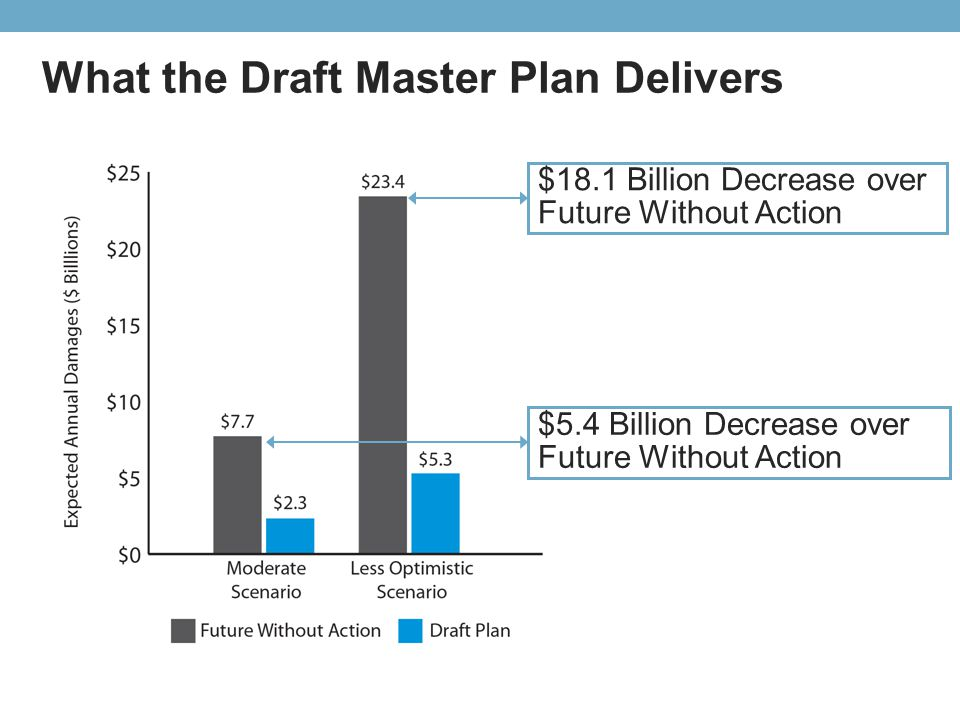 What the Draft Master Plan Delivers $5.4 Billion Decrease over Future Without Action $18.1 Billion Decrease over Future Without Action