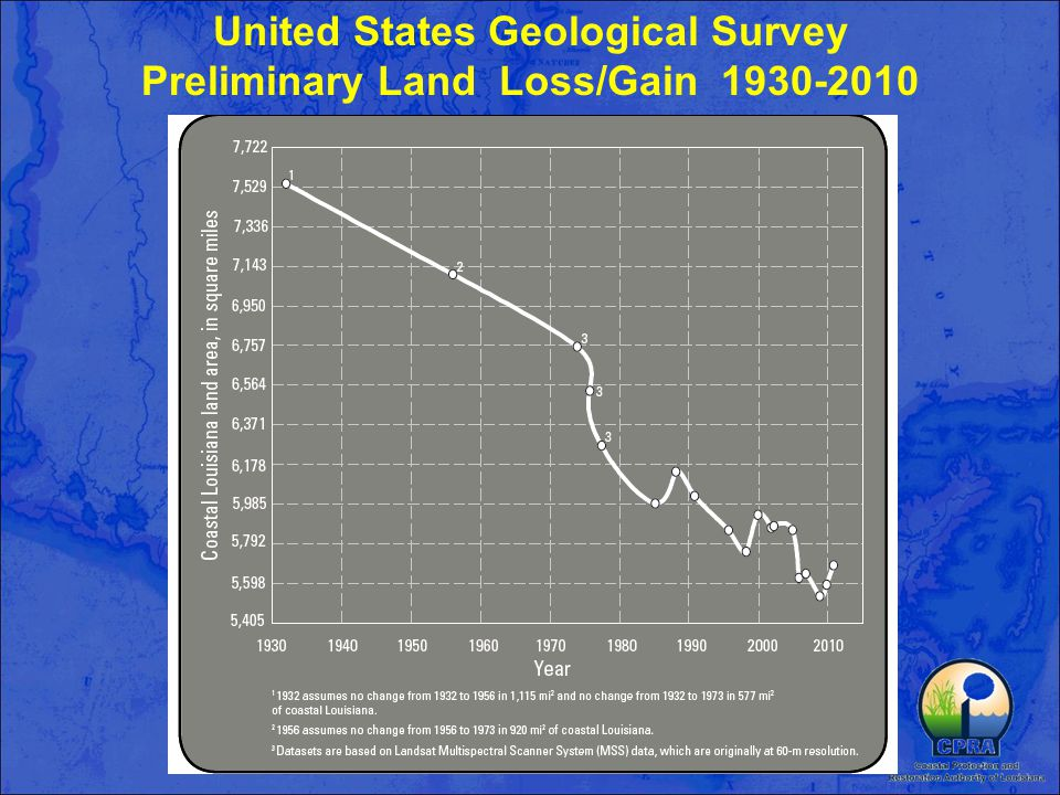 United States Geological Survey Preliminary Land Loss/Gain 1930-2010