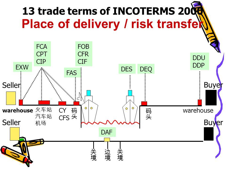 Seller Buyer 13 trade terms of INCOTERMS 2000 Place of delivery / risk transfer FCA CPT CIP FOB CFR CIF EXW FAS DES DDU DDP DEQ SellerBuyer DAF 火车站 汽车