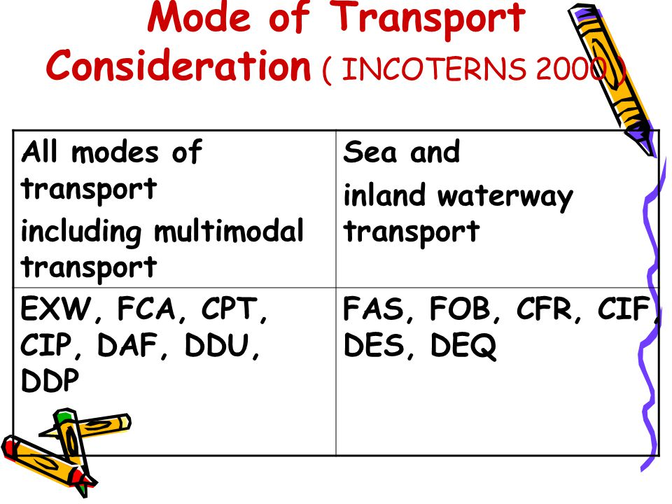 2) CIF Definition CIF : Cost, Insurance and Freight (named port of destination) Seller undertakes the cost and freight necessary to carry the goods to the named port of destination and has the obligation to procure marine insurance against the risks of, losses of, or damage to the goods during the carriage.