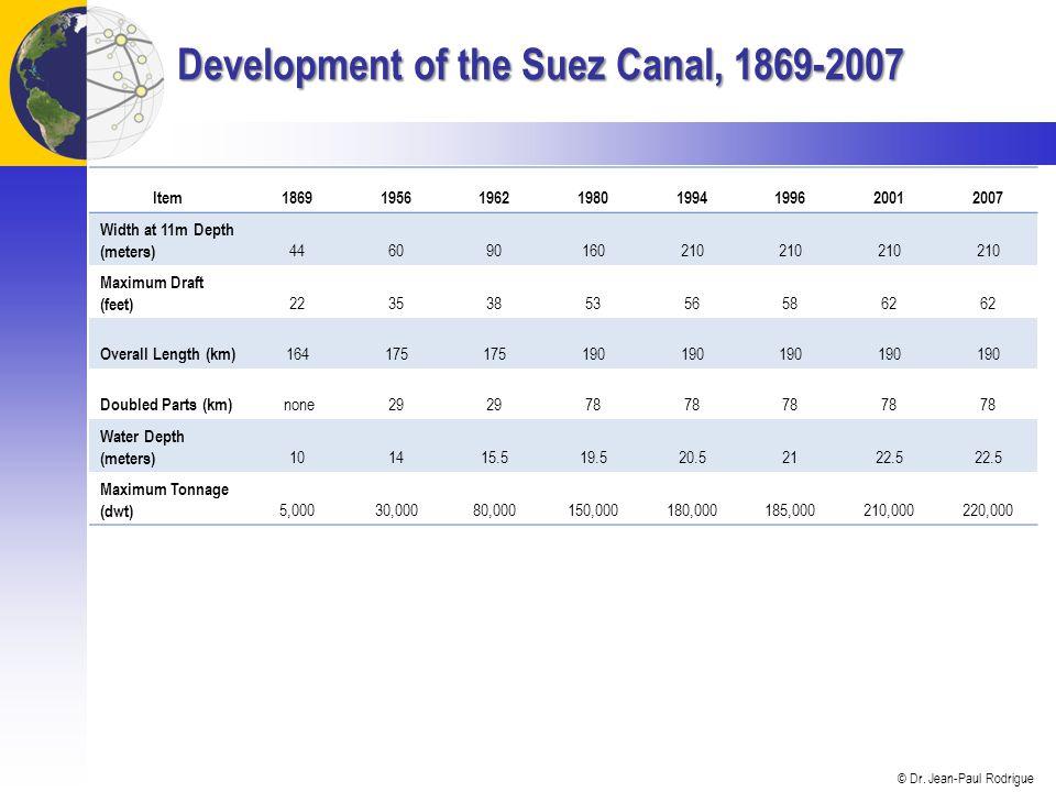 © Dr. Jean-Paul Rodrigue Development of the Suez Canal, 1869-2007 Item18691956196219801994199620012007 Width at 11m Depth (meters) 446090160210 Maximu
