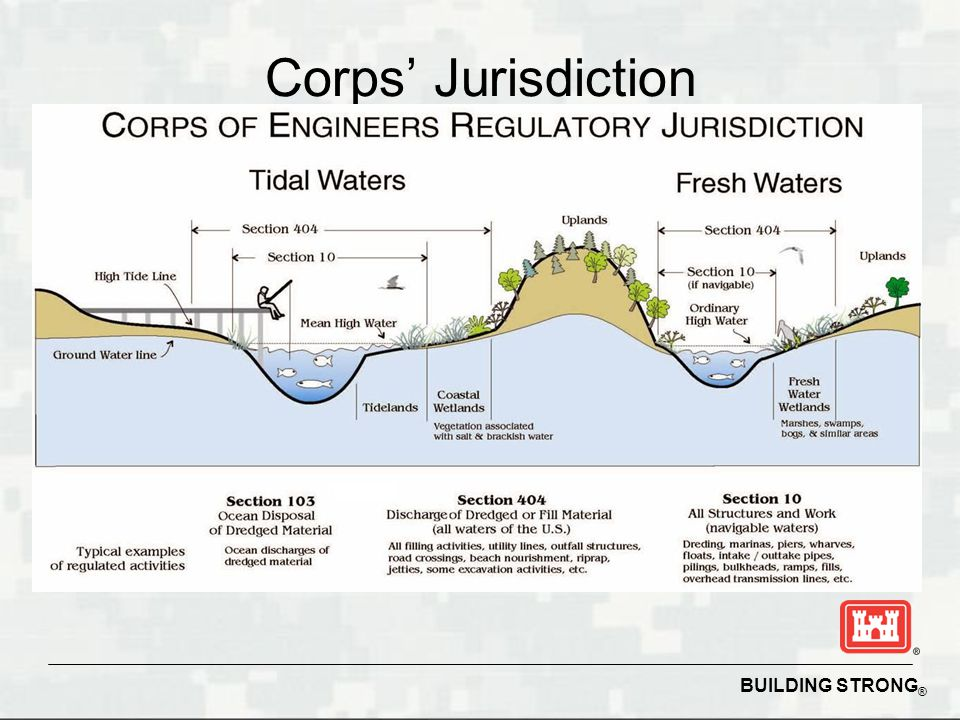 BUILDING STRONG ® Corps' Jurisdiction