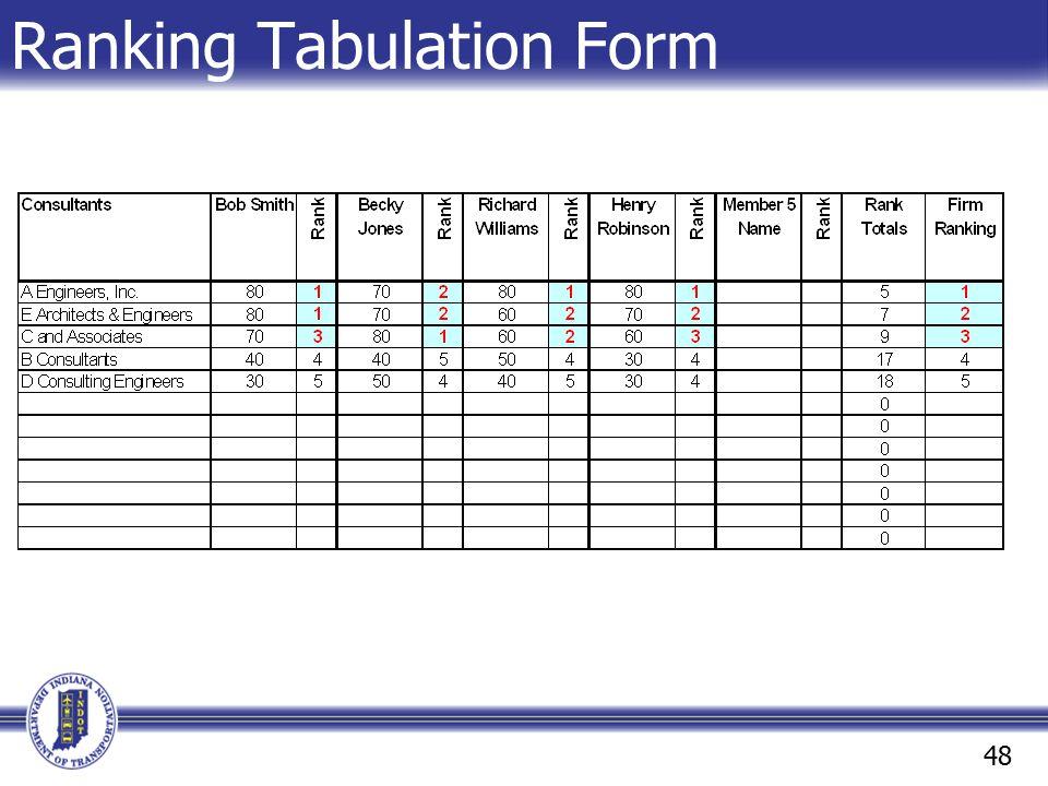 Ranking Tabulation Form 48