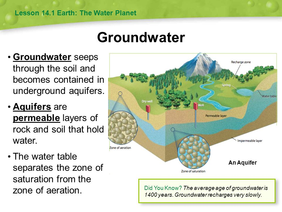 Groundwater Groundwater seeps through the soil and becomes contained in underground aquifers. Aquifers are permeable layers of rock and soil that hold