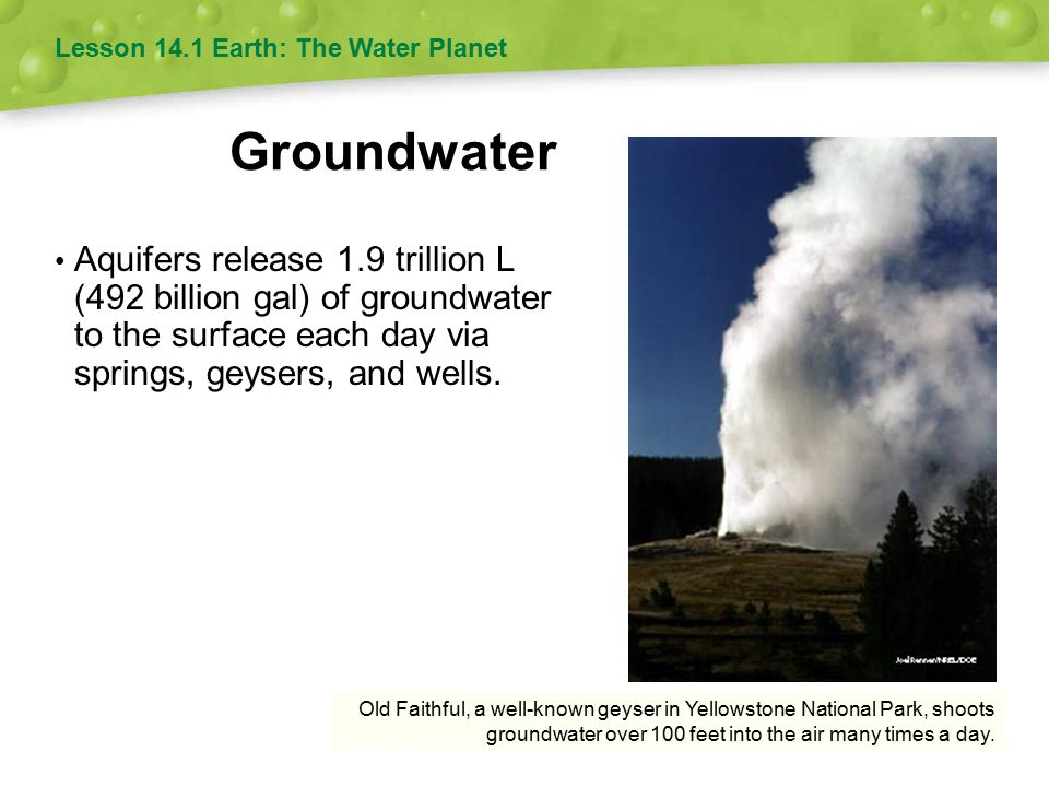 Old Faithful, a well-known geyser in Yellowstone National Park, shoots groundwater over 100 feet into the air many times a day.
