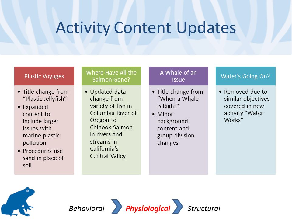 Activity Content Updates Behavioral Physiological Structural Plastic Voyages Title change from Plastic Jellyfish Expanded content to include larger issues with marine plastic pollution Procedures use sand in place of soil Where Have All the Salmon Gone.