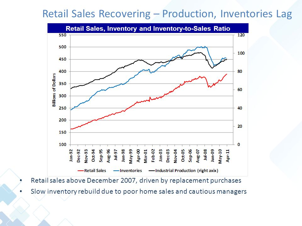 Retail Sales Recovering – Production, Inventories Lag Retail sales above December 2007, driven by replacement purchases Slow inventory rebuild due to poor home sales and cautious managers Retail Sales, Inventory and Inventory-to-Sales Ratio