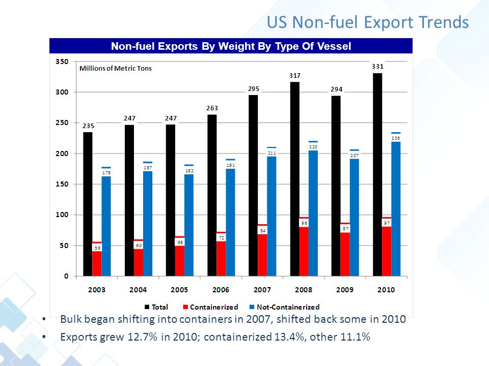US Non-fuel Export Trends Bulk began shifting into containers in 2007, shifted back some in 2010 Exports grew 12.7% in 2010; containerized 13.4%, other 11.1% Non-fuel Exports By Weight By Type Of Vessel