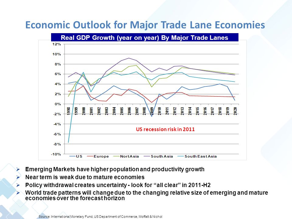 Economic Outlook for Major Trade Lane Economies  Emerging Markets have higher population and productivity growth  Near term is weak due to mature economies  Policy withdrawal creates uncertainty - look for all clear in 2011-H2  World trade patterns will change due to the changing relative size of emerging and mature economies over the forecast horizon Real GDP Growth (year on year) By Major Trade Lanes Source: International Monetary Fund, US Department of Commerce, Moffatt & Nichol US recession risk in 2011