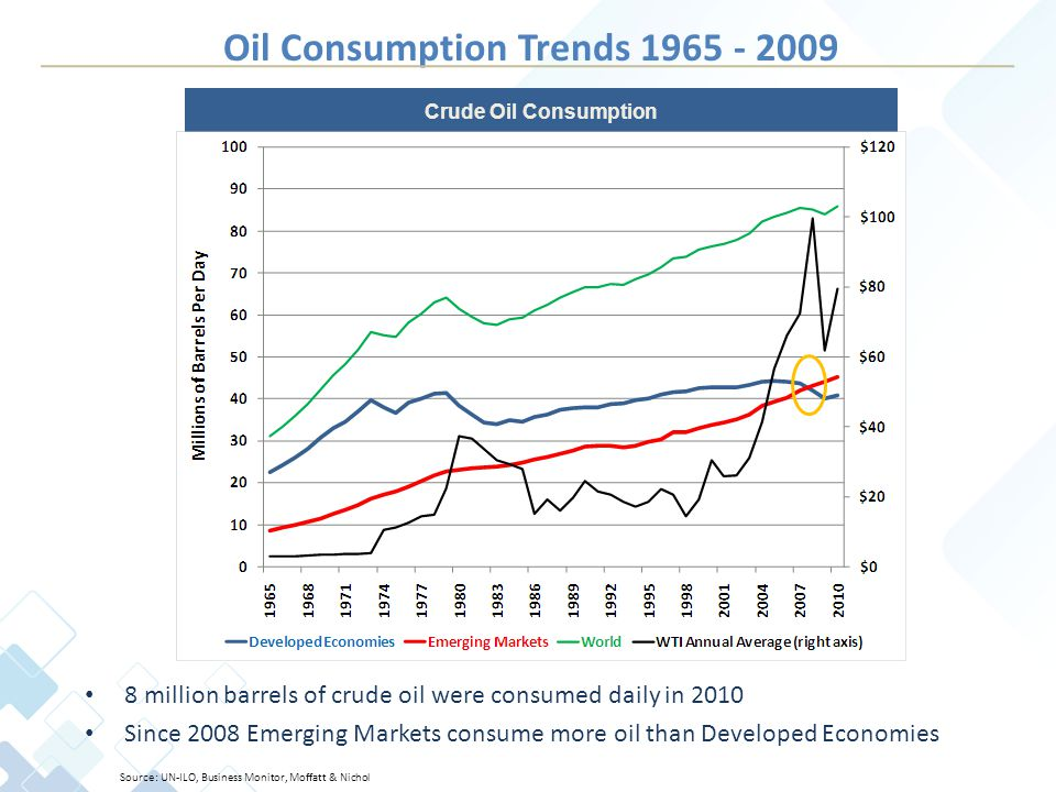 Oil Consumption Trends 1965 - 2009 8 million barrels of crude oil were consumed daily in 2010 Since 2008 Emerging Markets consume more oil than Developed Economies Crude Oil Consumption Source: UN-ILO, Business Monitor, Moffatt & Nichol
