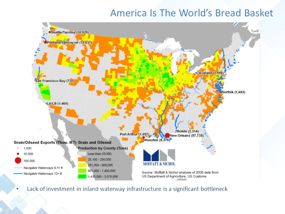 America Is The World's Bread Basket Lack of investment in inland waterway infrastructure is a significant bottleneck