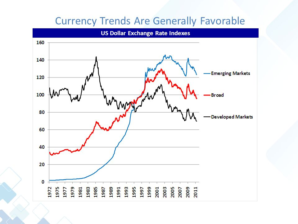 Currency Trends Are Generally Favorable US Dollar Exchange Rate Indexes