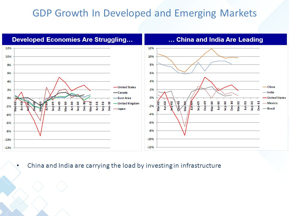 GDP Growth In Developed and Emerging Markets China and India are carrying the load by investing in infrastructure Developed Economies Are Struggling…… China and India Are Leading