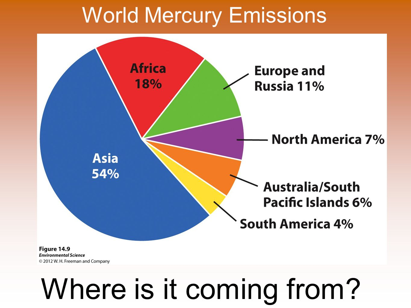 World Mercury Emissions Where is it coming from