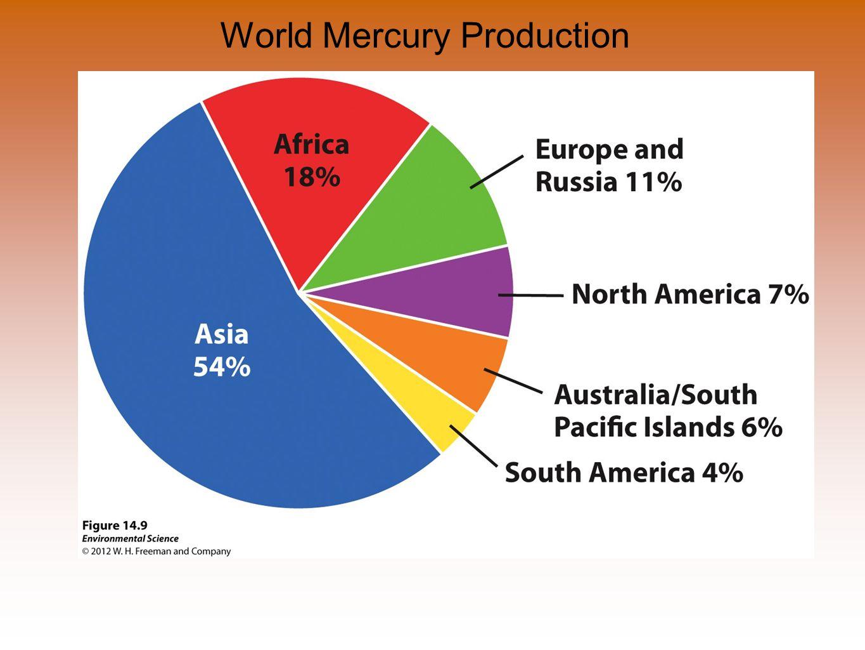 World Mercury Production