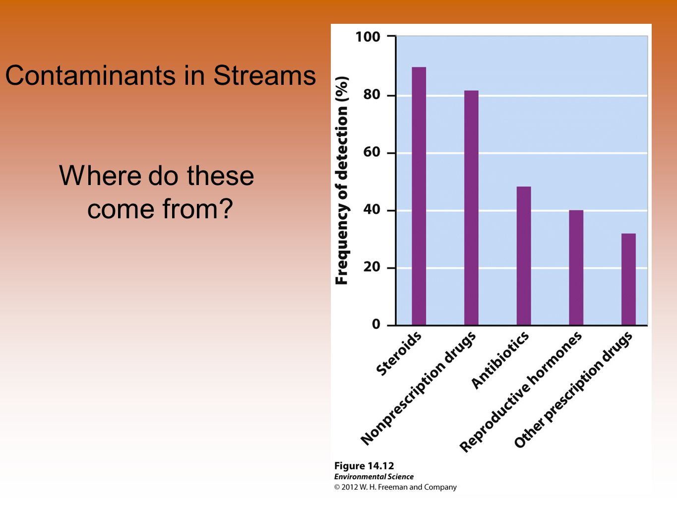 Contaminants in Streams Where do these come from