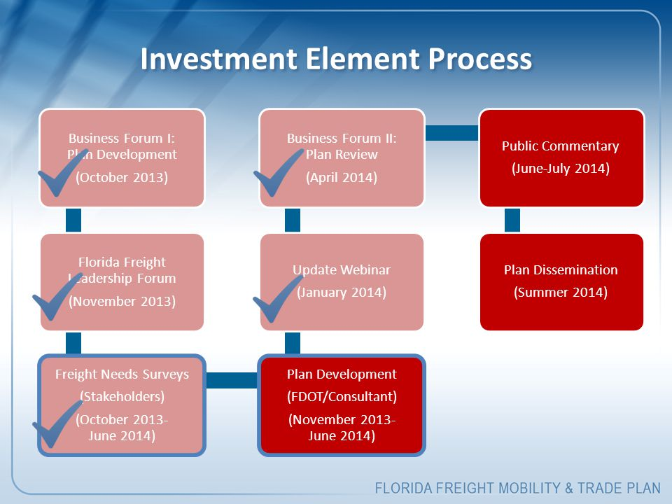 Investment Element Process
