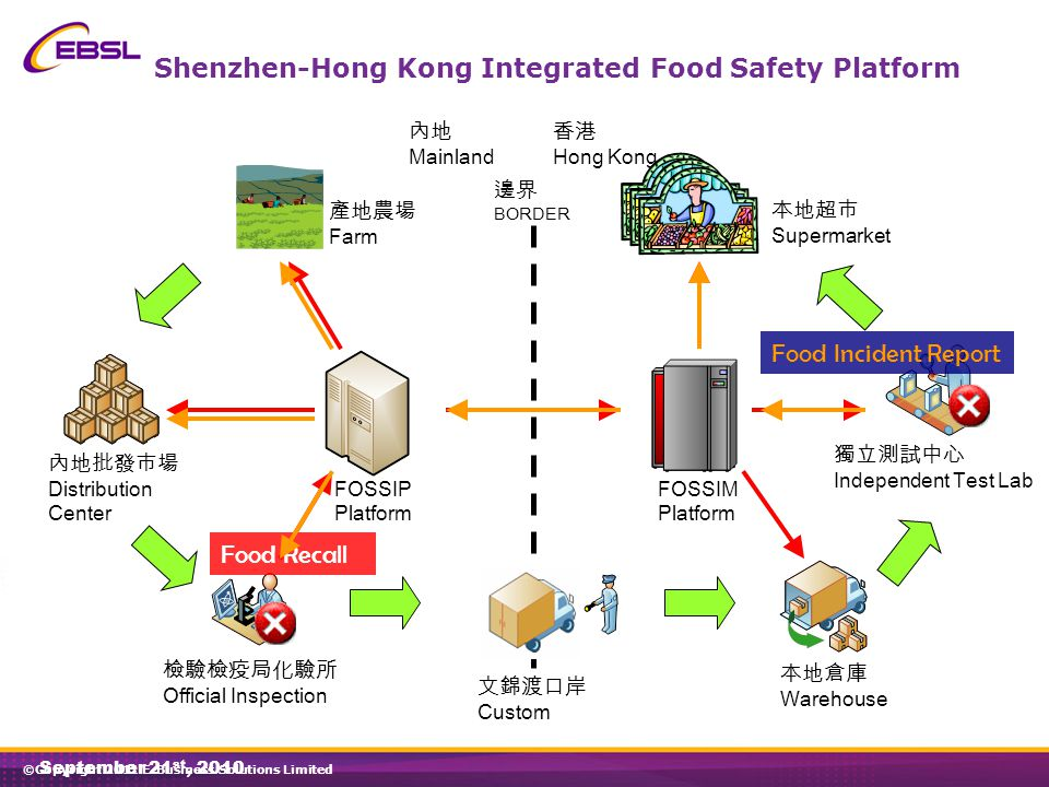 ©Copyright 2011 E-Business Solutions Limited 22 October 2009 內地 Mainland 香港 Hong Kong 邊界 BORDER 內地批發市場 Distribution Center 產地農場 Farm 檢驗檢疫局化驗所 Official Inspection 文錦渡口岸 Custom 獨立測試中心 Independent Test Lab 本地倉庫 Warehouse 本地超市 Supermarket FOSSIM Platform FOSSIP Platform 18 Food Recall Shenzhen-Hong Kong Integrated Food Safety Platform Food Incident Report September 21 st, 2010