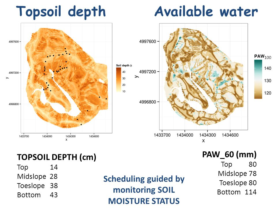 Topsoil depth Available water Scheduling guided by monitoring SOIL MOISTURE STATUS PAW_60 (mm) Top80 Midslope 78 Toeslope 80 Bottom114 100 TOPSOIL DEPTH (cm) Top 14 Midslope 28 Toeslope 38 Bottom 43