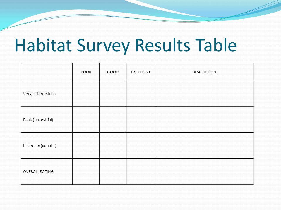 Habitat Survey Results Table POORGOODEXCELLENTDESCRIPTION Verge (terrestrial) Bank (terrestrial) In stream (aquatic) OVERALL RATING