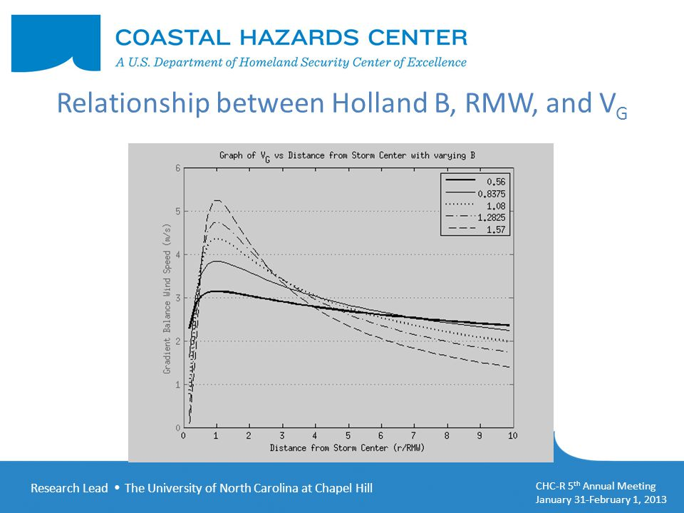 Research Lead  The University of North Carolina at Chapel Hill CHC-R 5 th Annual Meeting January 31-February 1, 2013 Relationship between Holland B, RMW, and V G