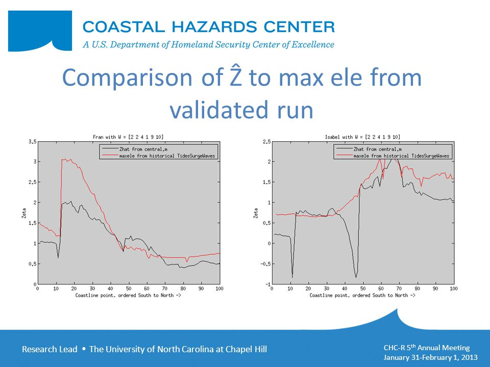 Research Lead  The University of North Carolina at Chapel Hill CHC-R 5 th Annual Meeting January 31-February 1, 2013 Comparison of Ẑ to max ele from validated run