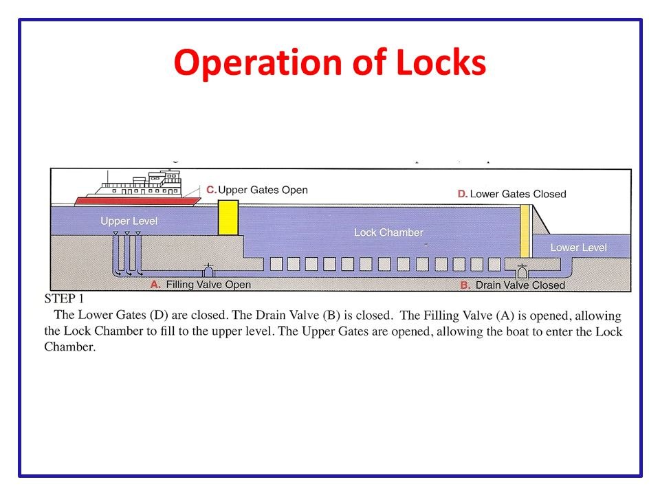 Operation of Locks
