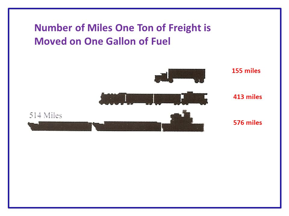 155 miles 413 miles 576 miles Number of Miles One Ton of Freight is Moved on One Gallon of Fuel