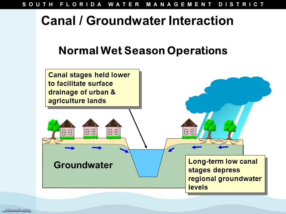 Normal Wet Season Operations Canal stages held lower to facilitate surface drainage of urban & agriculture lands Long-term low canal stages depress regional groundwater levels Groundwater Canal / Groundwater Interaction