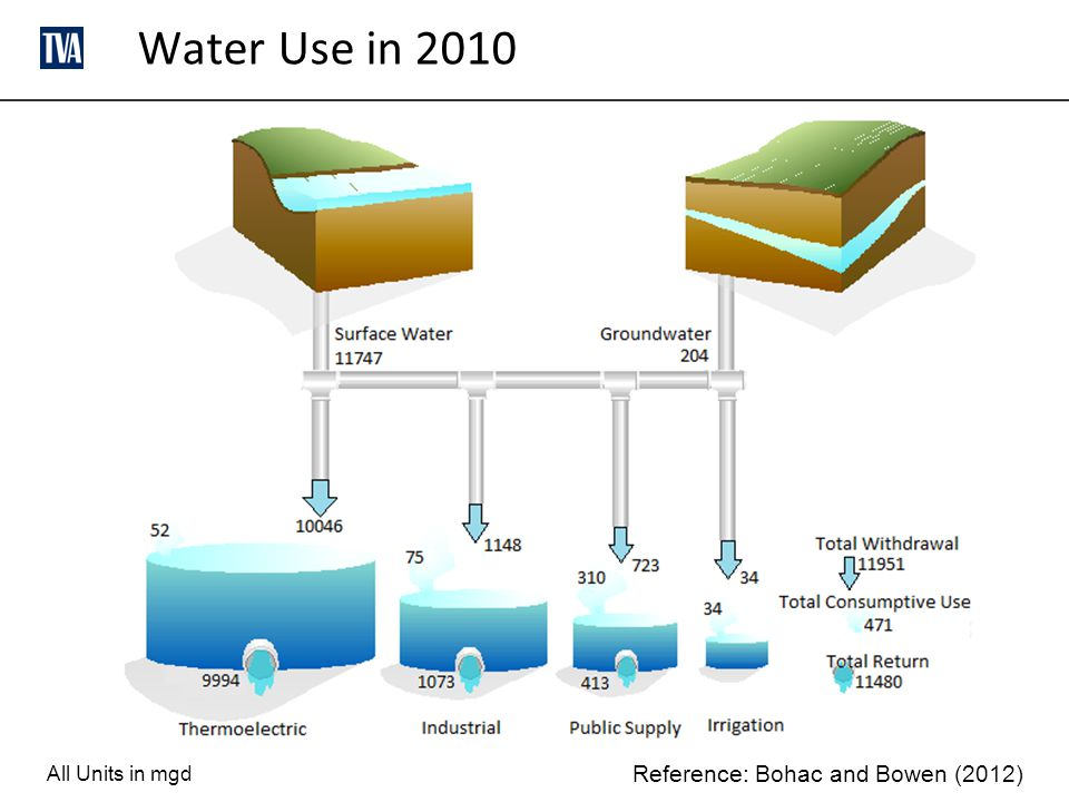 Water Use in 2010 Reference: Bohac and Bowen (2012) All Units in mgd