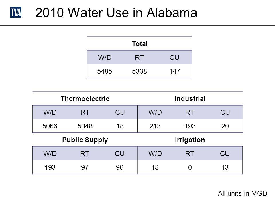 2010 Water Use in Alabama ThermoelectricIndustrial W/DRTCUW/DRTCU 506650481821319320 Public SupplyIrrigation W/DRTCUW/DRTCU 1939796130 Total W/DRTCU 54855338147 All units in MGD