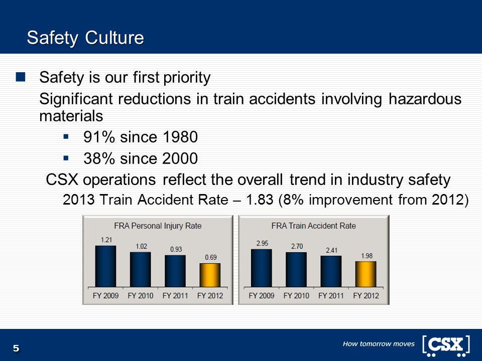 5 Safety Culture Safety is our first priority Significant reductions in train accidents involving hazardous materials  91% since 1980  38% since 200