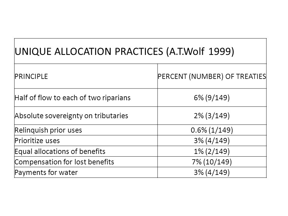 UNIQUE ALLOCATION PRACTICES (A.T.Wolf 1999) PRINCIPLEPERCENT (NUMBER) OF TREATIES Half of flow to each of two riparians6% (9/149) Absolute sovereignty