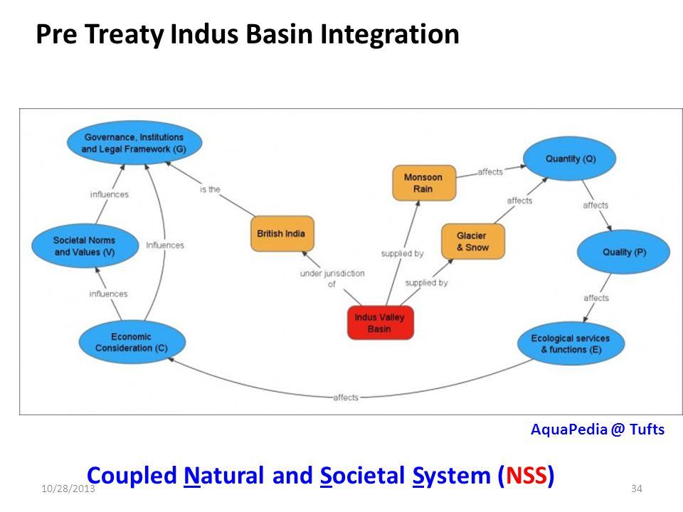 AquaPedia @ Tufts Coupled Natural and Societal System (NSS) 10/28/201334 Pre Treaty Indus Basin Integration