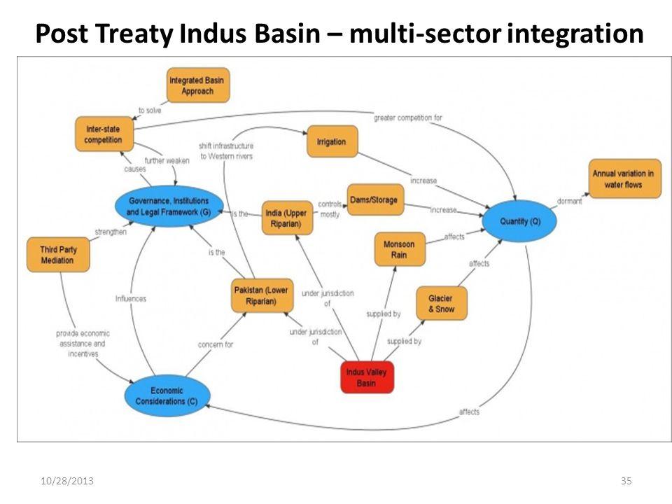 10/28/201335 Post Treaty Indus Basin – multi-sector integration