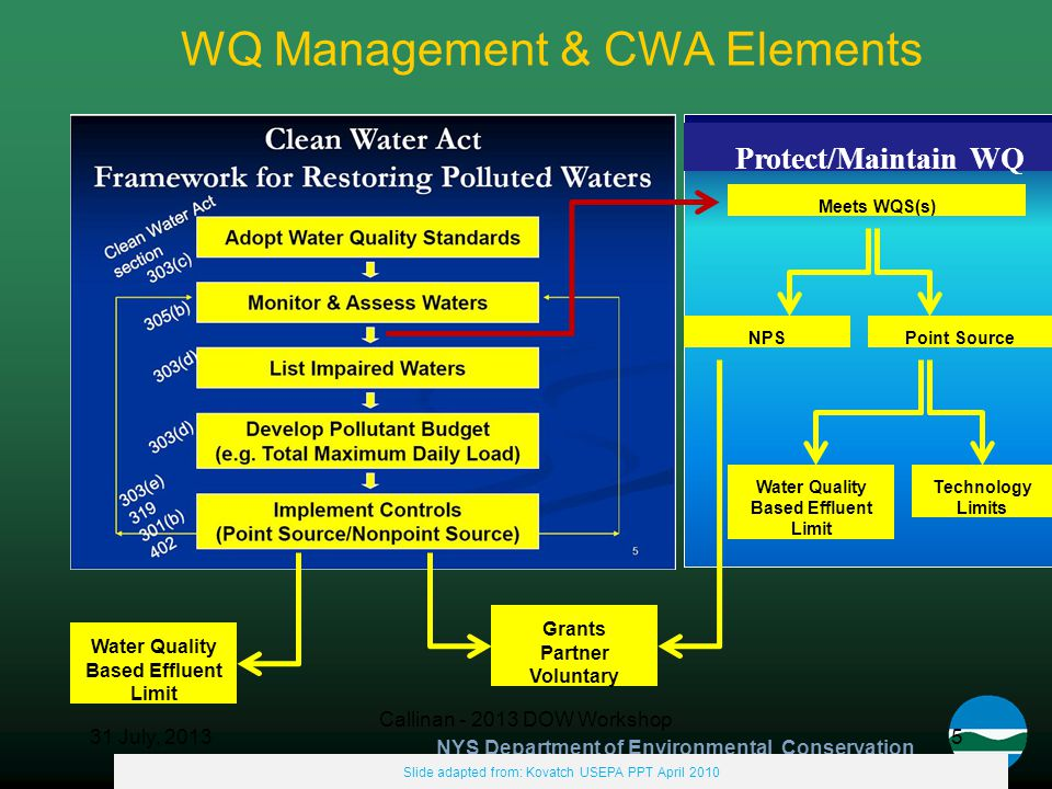 NYS Department of Environmental Conservation Protect/Maintain WQ WQ Management & CWA Elements 531 July, 2013 Callinan - 2013 DOW Workshop Slide adapted from: Kovatch USEPA PPT April 2010 Meets WQS(s) NPSPoint Source Water Quality Based Effluent Limit Technology Limits Water Quality Based Effluent Limit Grants Partner Voluntary Protect/Maintain WQ
