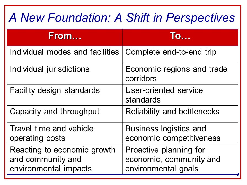 3 A New Foundation: A Shift in Perspectives From…To… Individual modes and facilitiesComplete end-to-end trip Individual jurisdictionsEconomic regions and trade corridors Facility design standardsUser-oriented service standards Capacity and throughputReliability and bottlenecks Travel time and vehicle operating costs Business logistics and economic competitiveness Reacting to economic growth and community and environmental impacts Proactive planning for economic, community and environmental goals