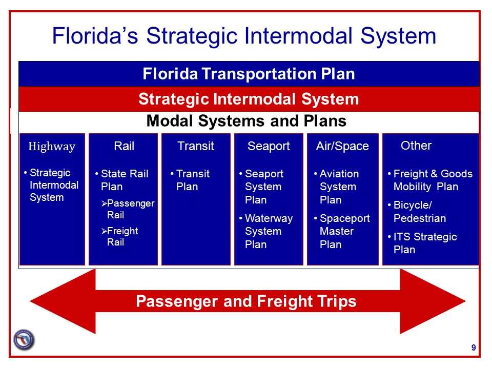 Florida's Strategic Intermodal System Modal Systems and Plans Highway Strategic Intermodal System Rail State Rail Plan  Passenger Rail  Freight Rail Transit Transit Plan Air/Space Aviation System Plan Spaceport Master Plan Seaport Seaport System Plan Waterway System Plan Other Freight & Goods Mobility Plan Bicycle/ Pedestrian ITS Strategic Plan Strategic Intermodal System Florida Transportation Plan Passenger and Freight Trips 9