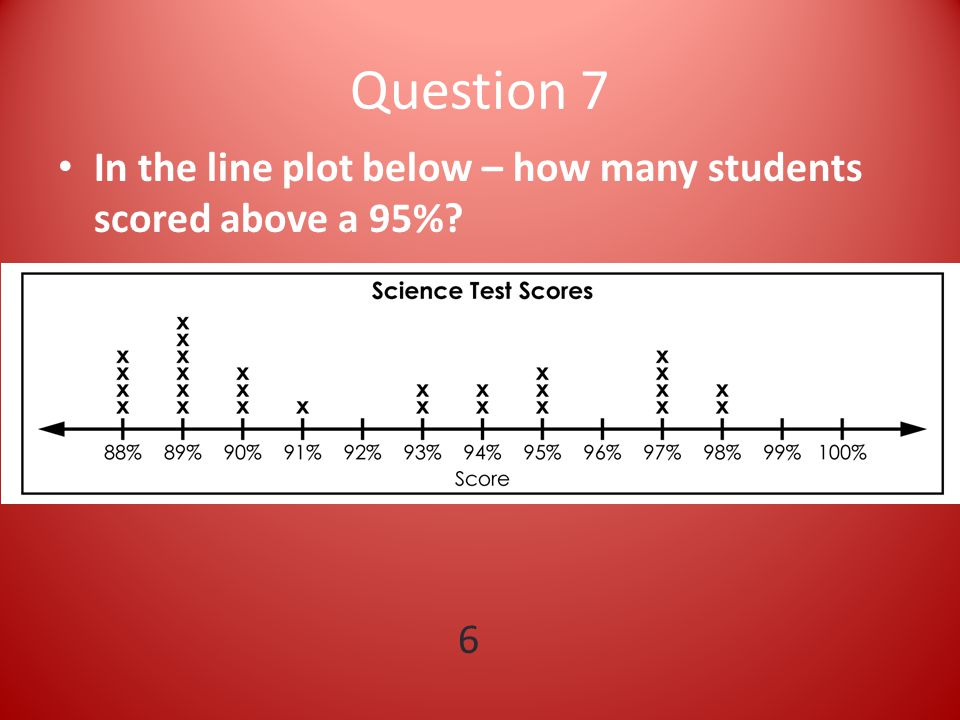 Question 7 In the line plot below – how many students scored above a 95% 6