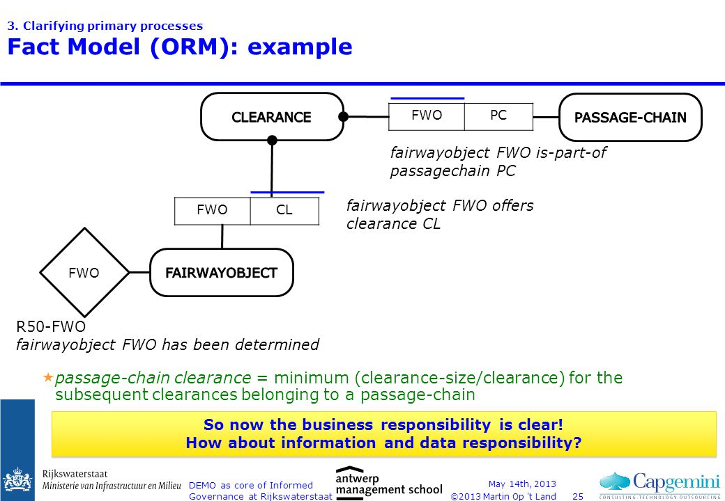 ©2013 Martin Op 't Land 3. Clarifying primary processes Fact Model (ORM): example May 14th, 2013 DEMO as core of Informed Governance at Rijkswaterstaa