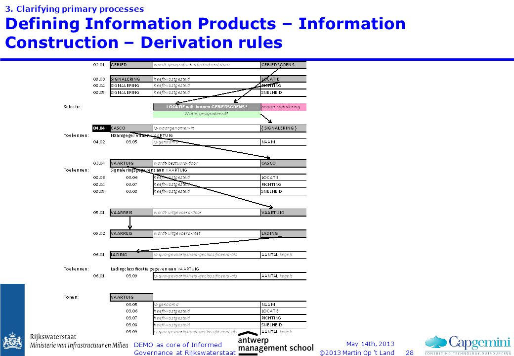 ©2013 Martin Op 't Land 3. Clarifying primary processes Defining Information Products – Information Construction – Derivation rules May 14th, 2013 DEM