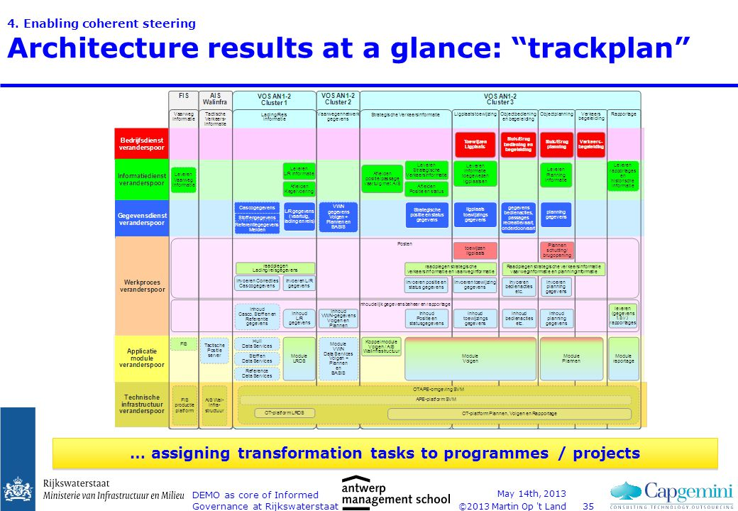 "©2013 Martin Op 't Land 4. Enabling coherent steering Architecture results at a glance: ""trackplan"" May 14th, 2013 DEMO as core of Informed Governance"