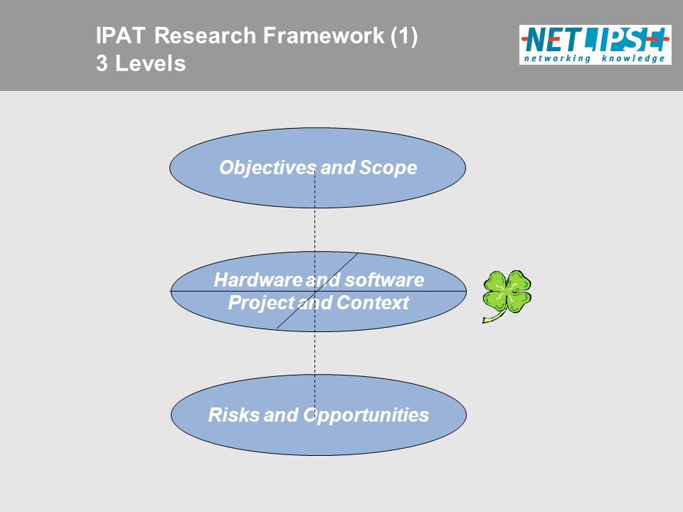 IPAT Research Framework (1) 3 Levels Objectives and Scope Hardware and software Project and Context Risks and Opportunities