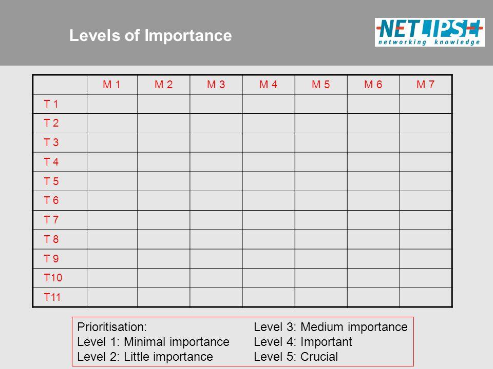 M 1M 2M 3M 4M 5M 6M 7 T 1 T 2 T 3 T 4 T 5 T 6 T 7 T 8 T 9 T10 T11 Levels of Importance Prioritisation: Level 1: Minimal importance Level 2: Little importance Level 3: Medium importance Level 4: Important Level 5: Crucial