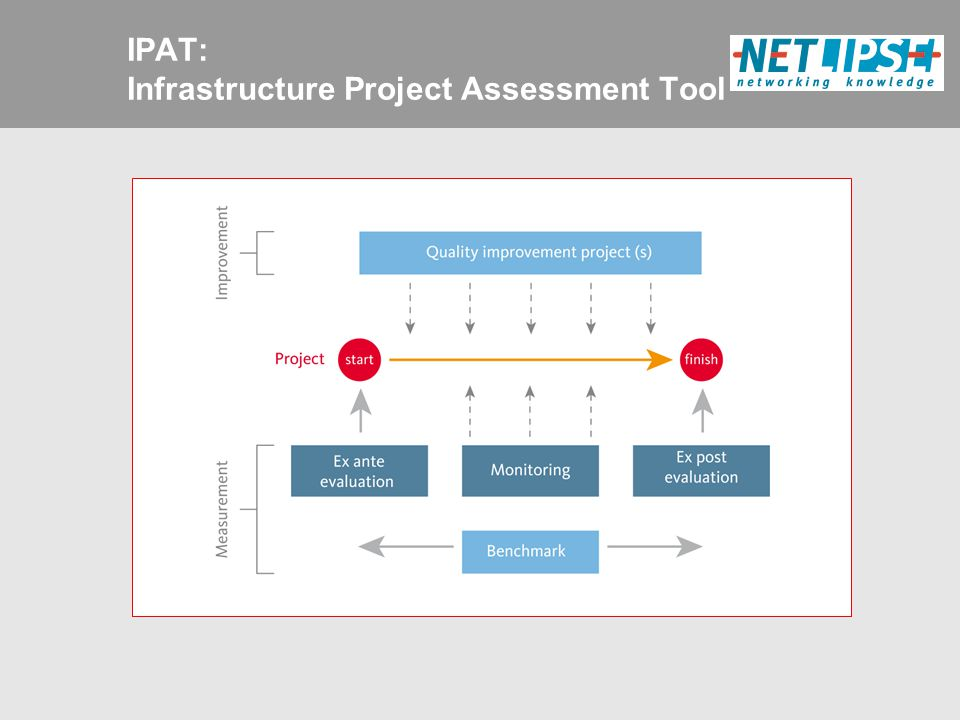 IPAT: Infrastructure Project Assessment Tool