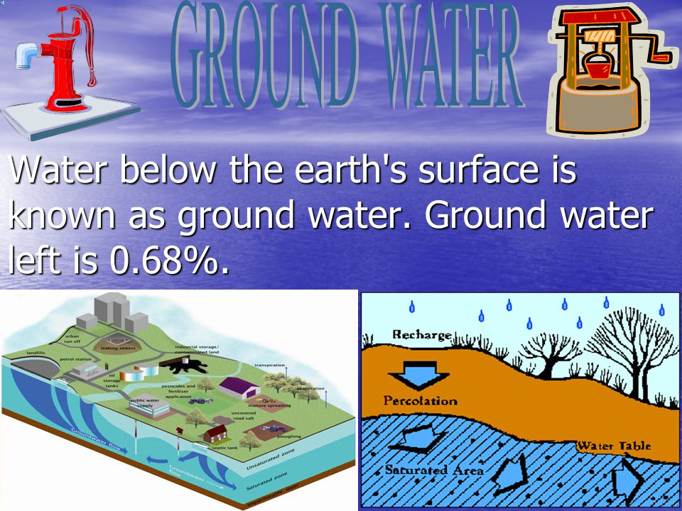 Water below the earth's surface is known as ground water. Ground water left is 0.68%.