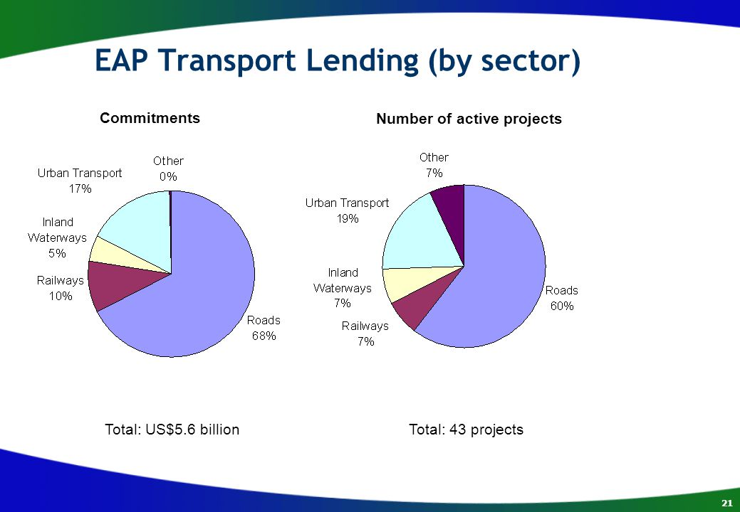 21 EAP Transport Lending (by sector) Commitments Total: US$5.6 billion Number of active projects Total: 43 projects