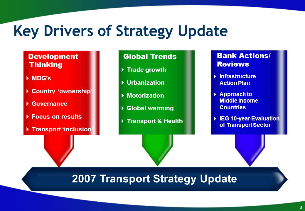 3 Development Thinking  MDG's  Country 'ownership'  Governance  Focus on results  Transport 'inclusion' Global Trends  Trade growth  Urbanization  Motorization  Global warming  Transport & Health Bank Actions/ Reviews  Infrastructure Action Plan  Approach to Middle Income Countries  IEG 10-year Evaluation of Transport Sector 2007 Transport Strategy Update Key Drivers of Strategy Update