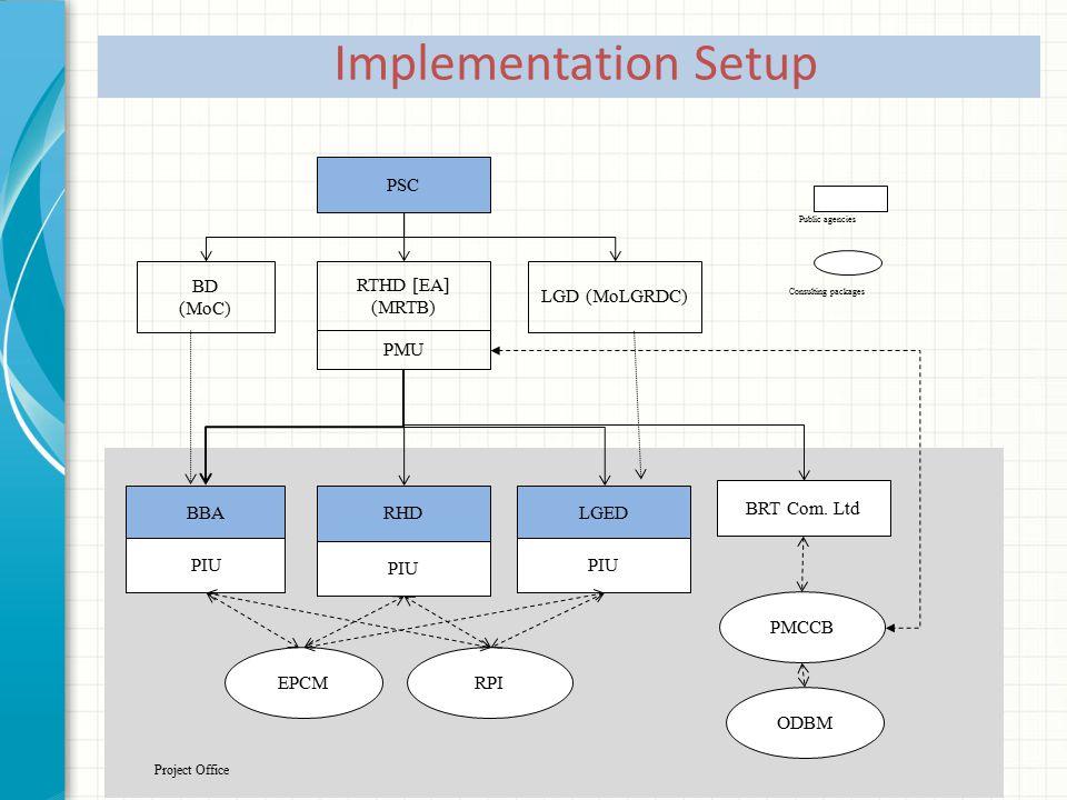 PSC RTHD [EA] (MRTB) BRT Com. Ltd BBA PIU RHD PIU LGED PIU LGD (MoLGRDC) EPCM ODBM Project Office PMU PMCCB RPI Public agencies Consulting packages BD